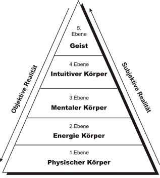 5 Ebenen Modell
